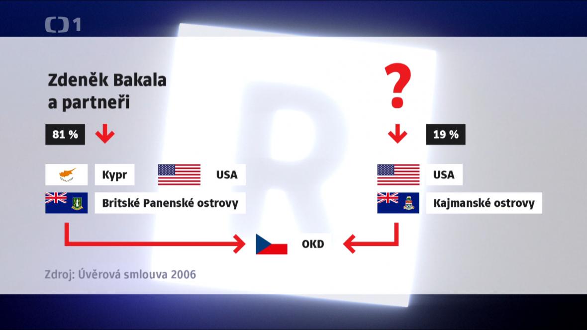 Zdeněk Bakala a jeho partneři měli v OKD podíl 81 procent