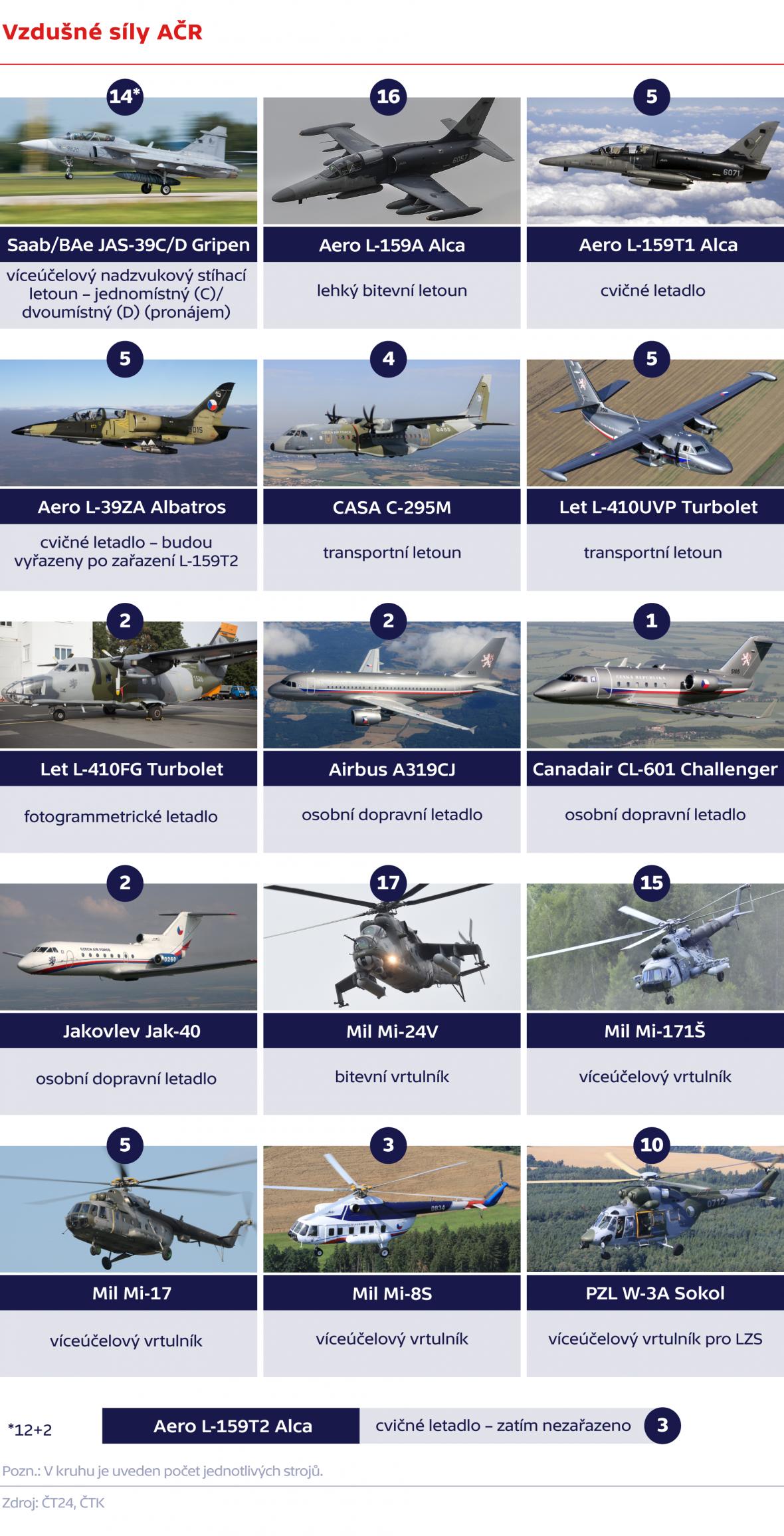 Vzdušné síly AČR