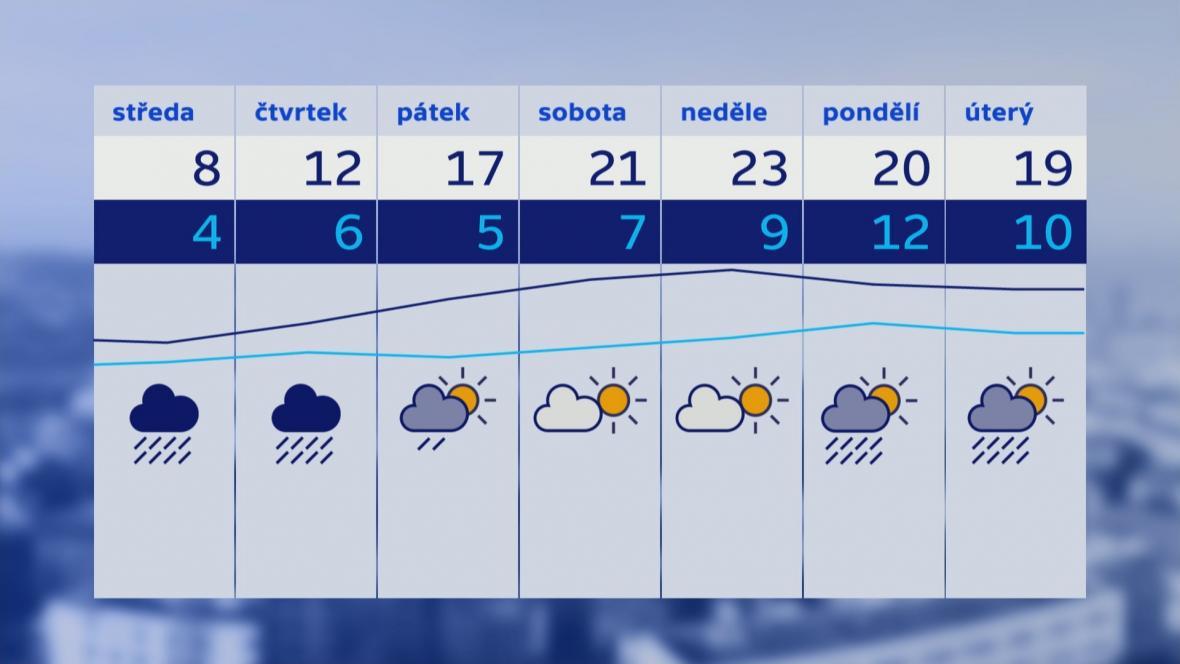 Teplota 15.–21. 5.