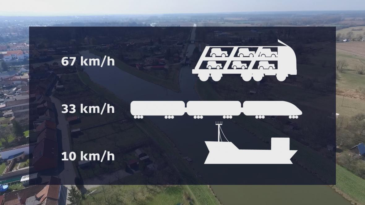 Průměrná rychlost kamionu, vlaku a lodi