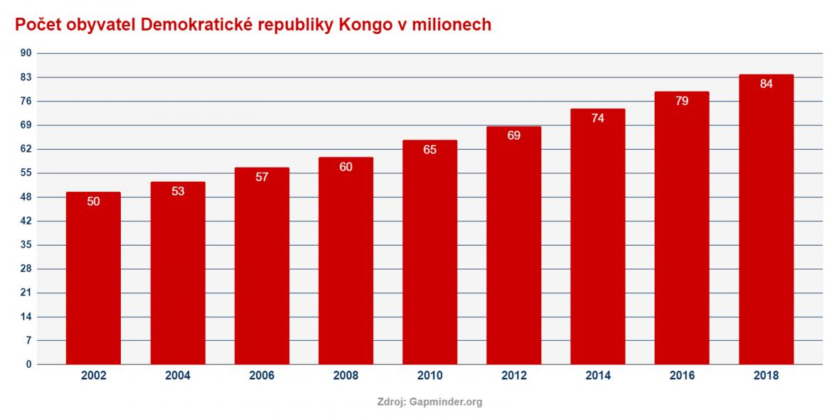 Vývoj počtu obyvatel Demokratické republiky Kongo