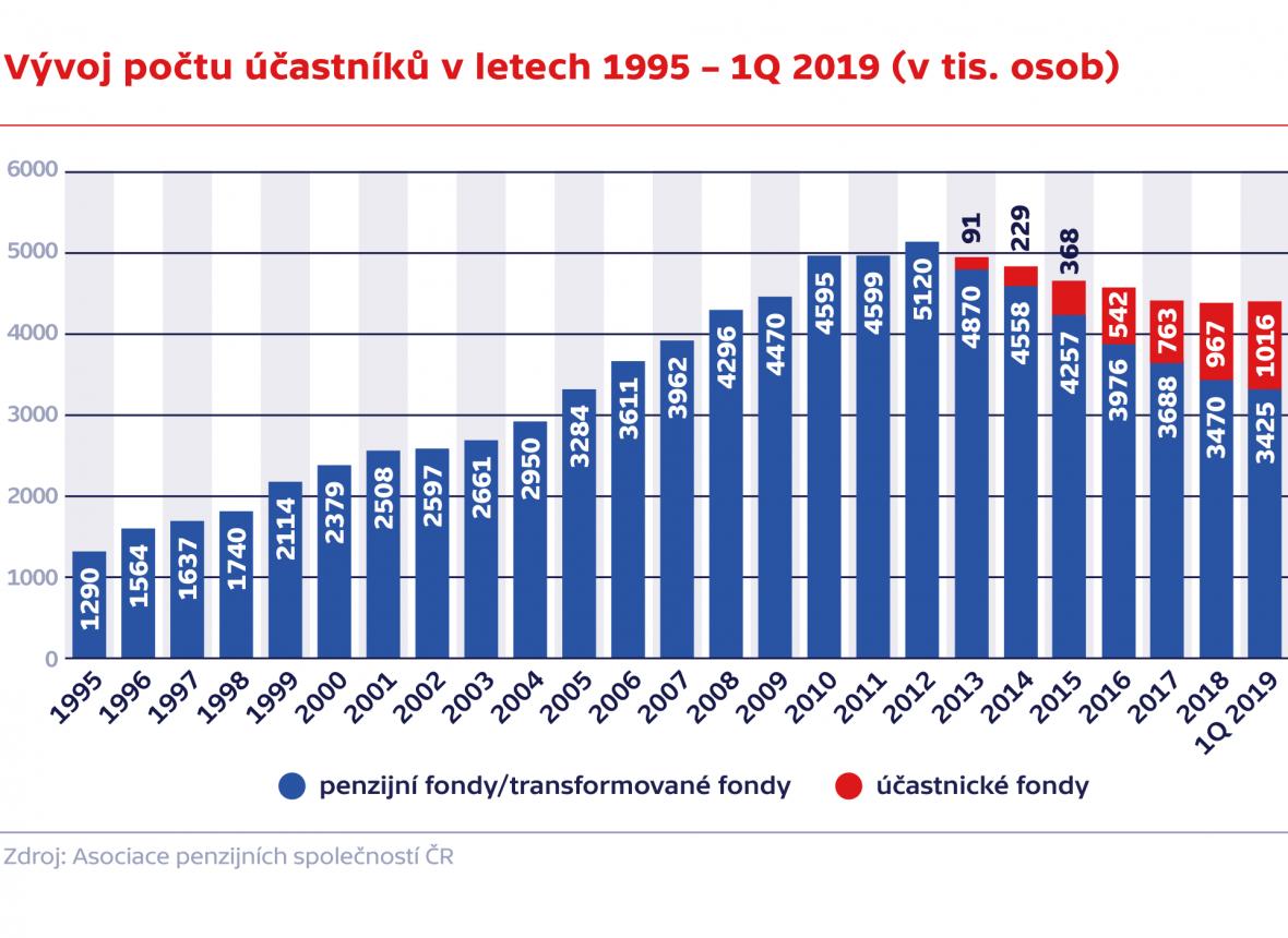 Vývoj počtu účastníků v letech 1995 – 1Q 2019 (v tis. osob)