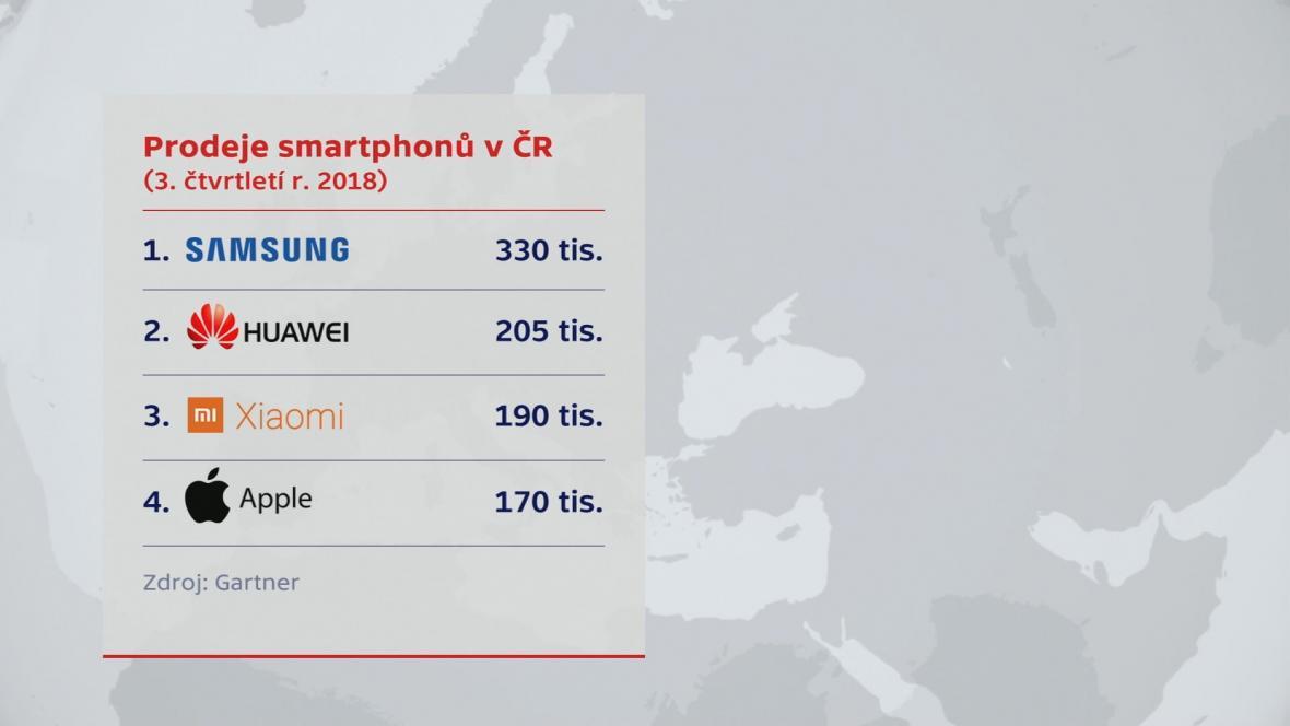 Prodeje smartphonů v Česku