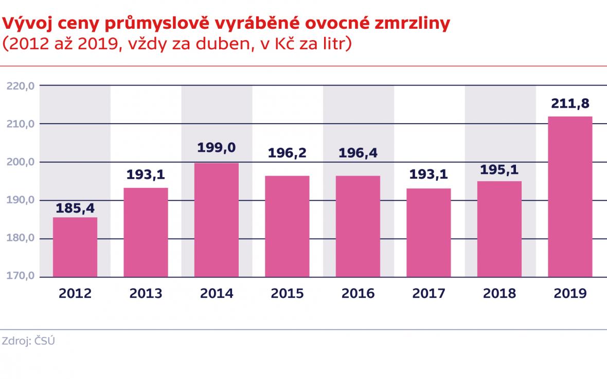 Vývoj ceny průmyslově vyráběné ovocné zmrzliny (2012 až 2019, vždy za duben, v Kč za litr)