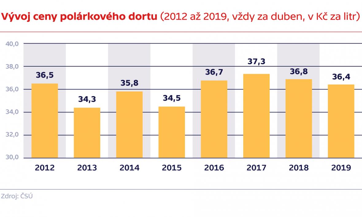 Vývoj ceny polárkového dortu (2012 až 2019, vždy za duben, v Kč za litr)