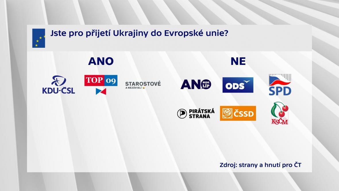 Jste pro přijetí Ukrajiny do Evropské unie
