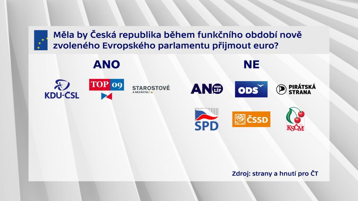 Měla by Česká republika během funkčního období nově zvoleného Evropského parlamentu příjmout euro?