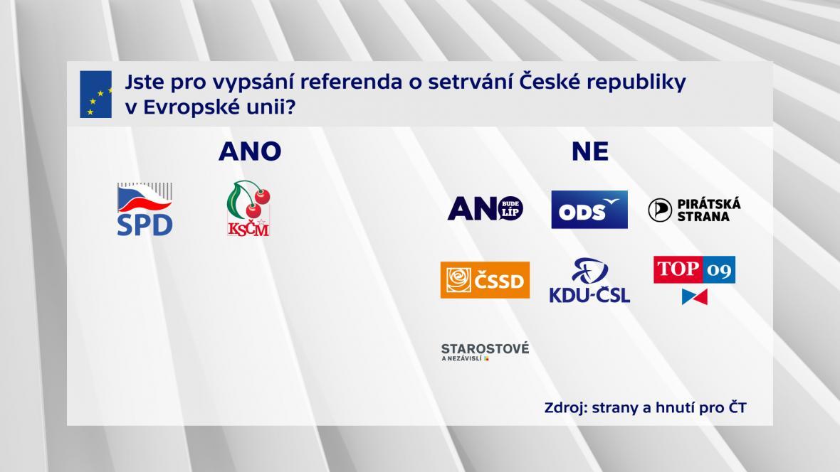 Jste pro vypsání referenda o stervání České republiky v Evropské unii?