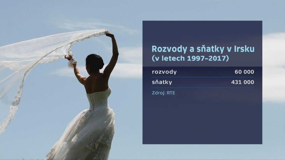 Svatby a rozvody v Irsku