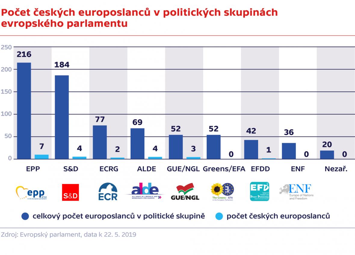 Počet českých europoslanců v politických skupinách evropského parlamentu