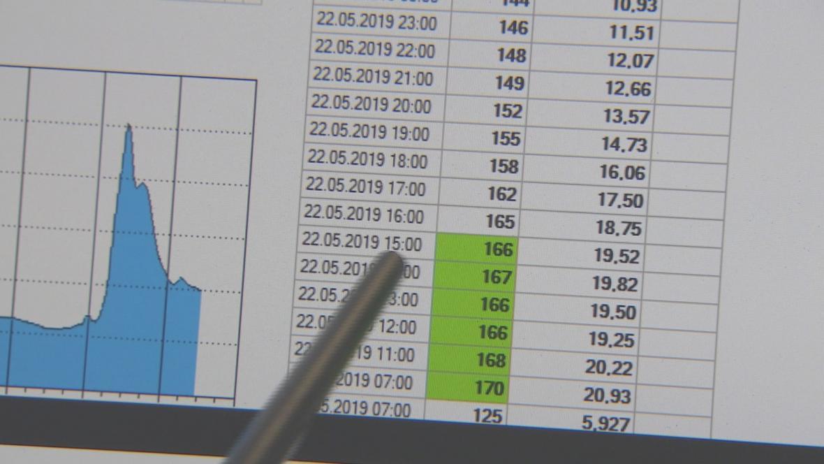 Záznam měření výšky hladiny Labe podle Povodí Labe