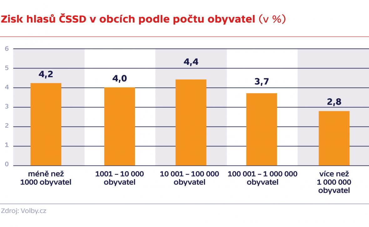 Zisk ČSSD v obcích podle počtu obyvatel (%)