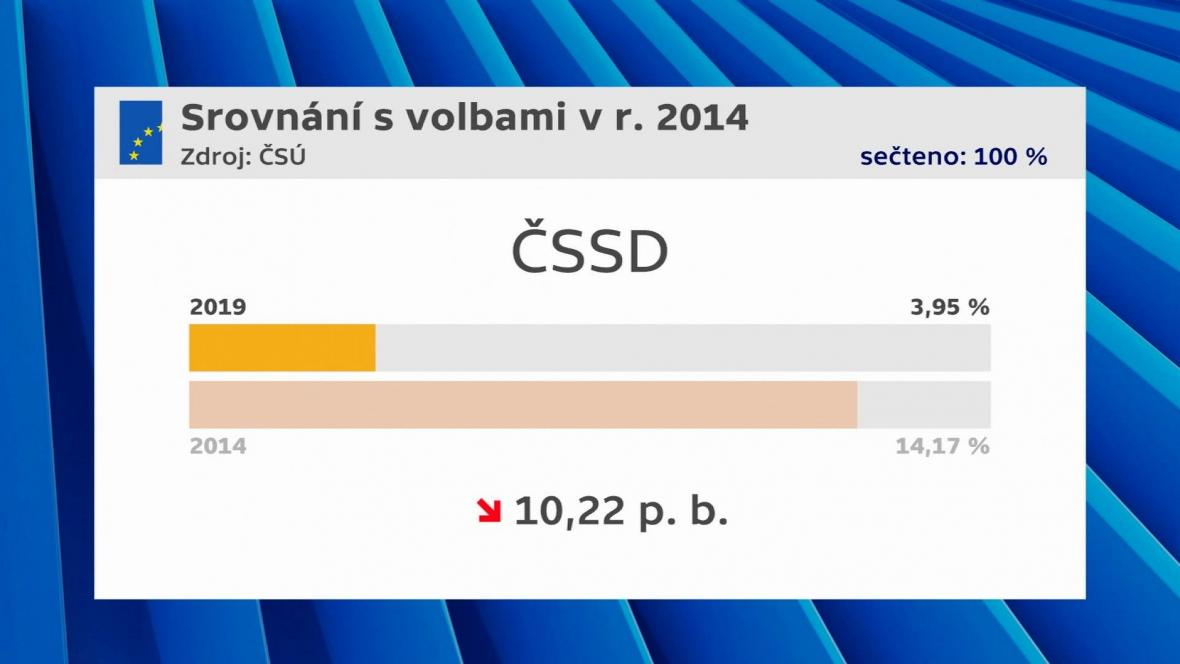 Výsledky ČSSD ve volbách do Evropského parlamentu v letech 2014 a 2019