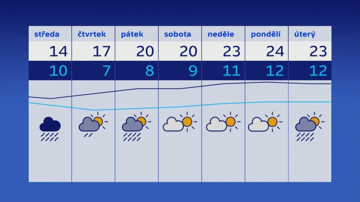 Počasí 29. 5.–4. 6.