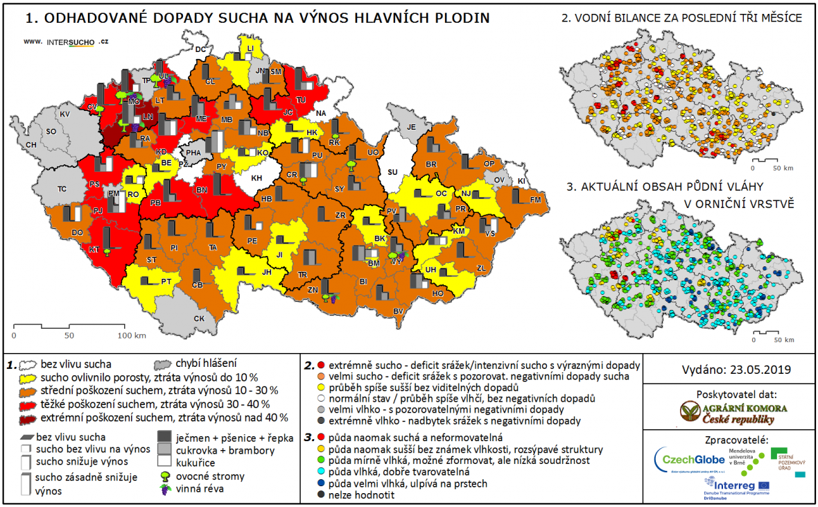 Odhadované dopady sucha na zemědělství