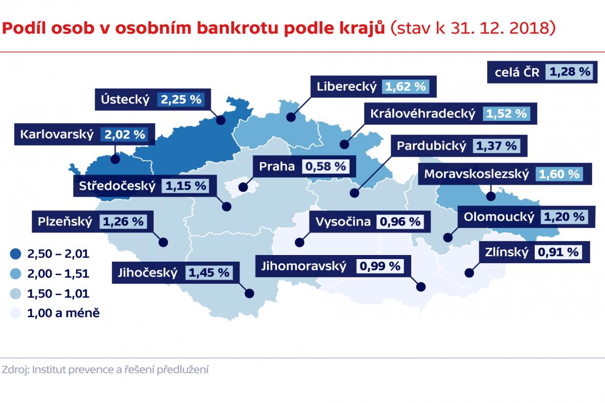 Podíl osob v osobním bankrotu podle krajů