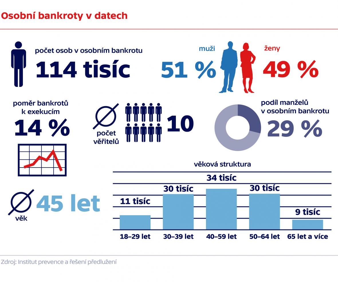 Osobní bankroty v datech