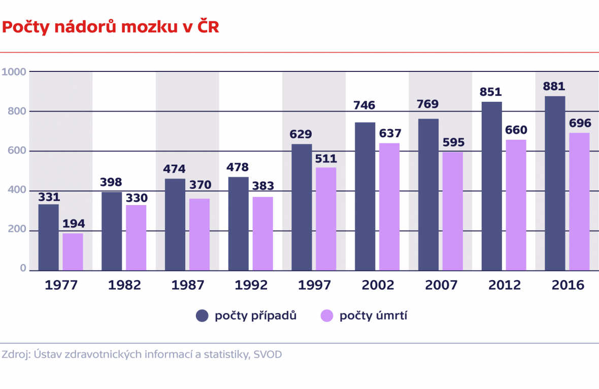 Počty nádorů mozku v ČR