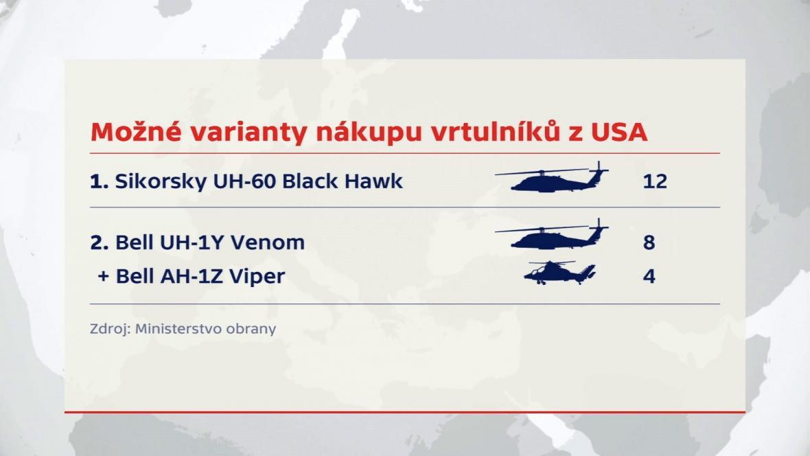 Možné varianty nákupu vrtulníků z USA