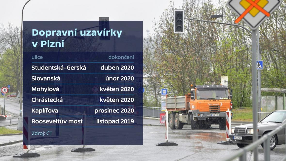 Dopravní uzavírky v Plzni