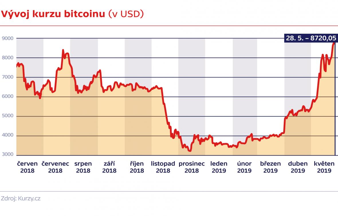 Vývoj kurzu bitcoinu (v USD)
