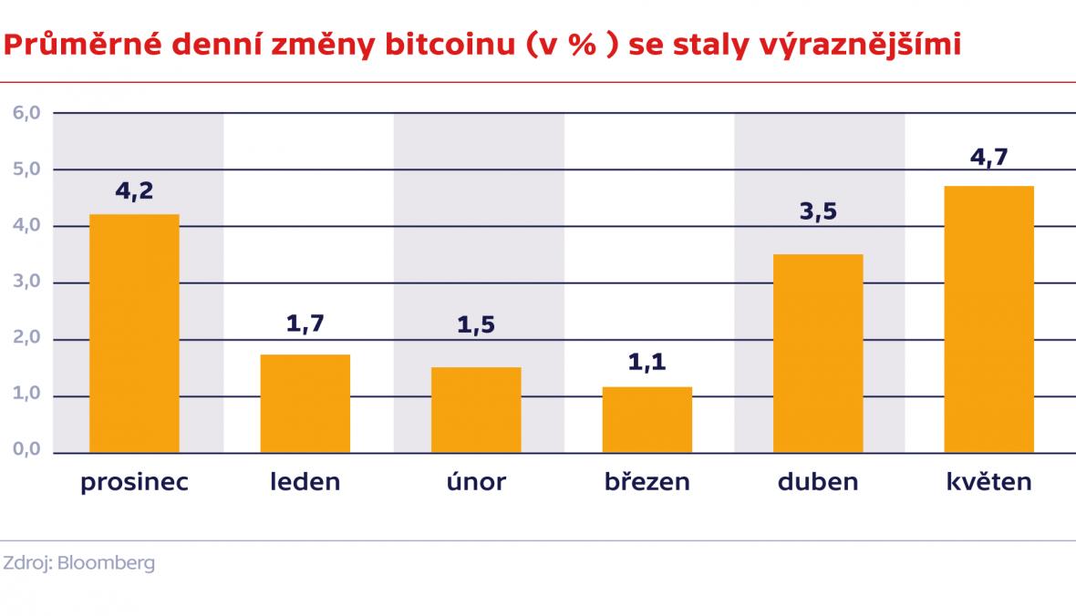 Průměrné denní změny bitcoinu (v % ) se staly výraznější