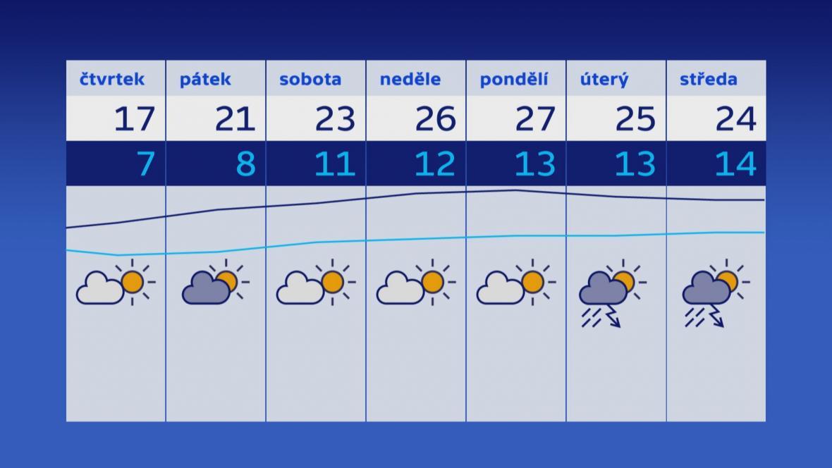 Počasí 30. 5.–5. 6.