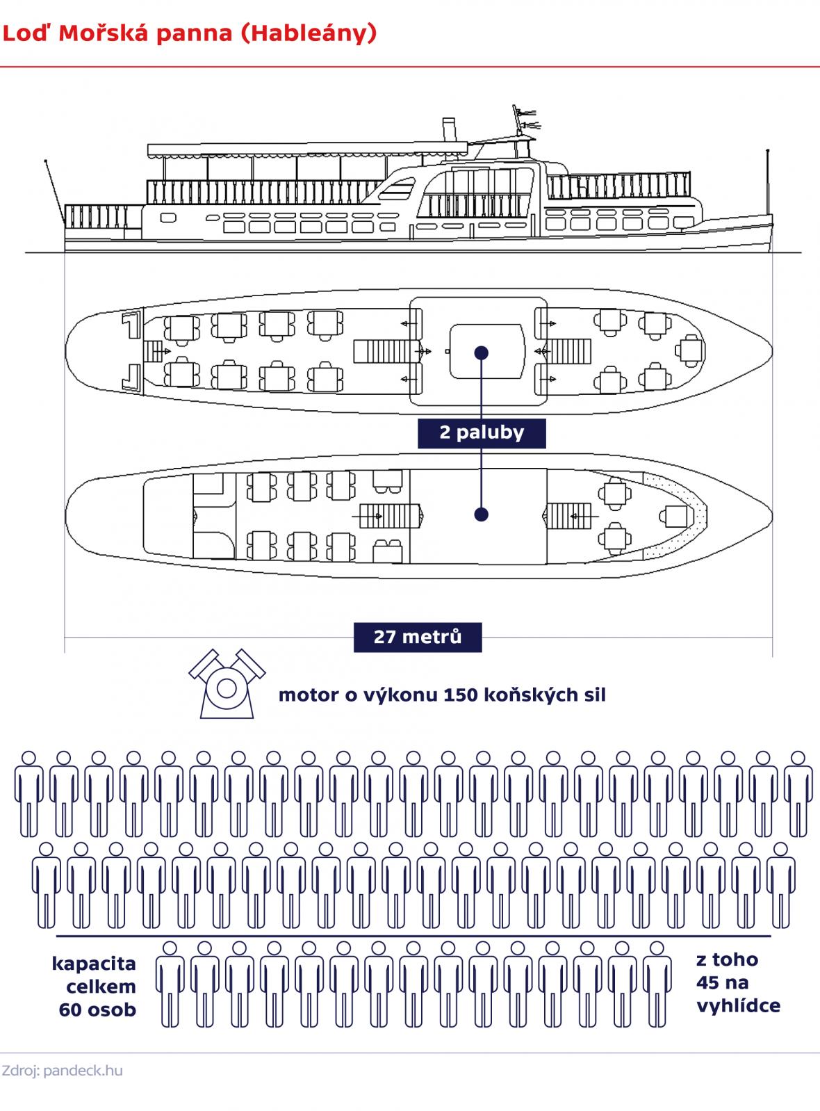 Loď Mořská panna (Hableány)