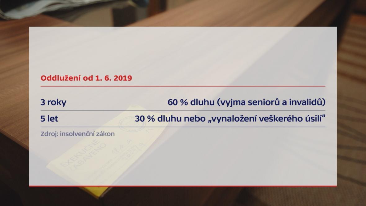 Oddlužení od 1. června 2019