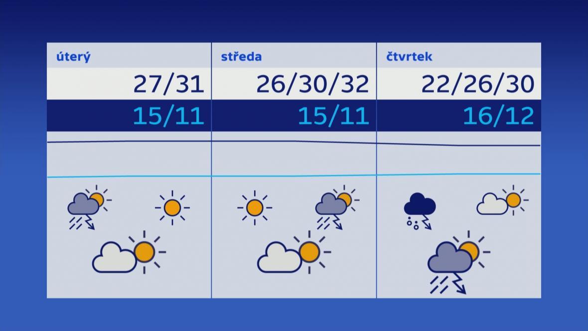 Počasí 4.–6. 6.