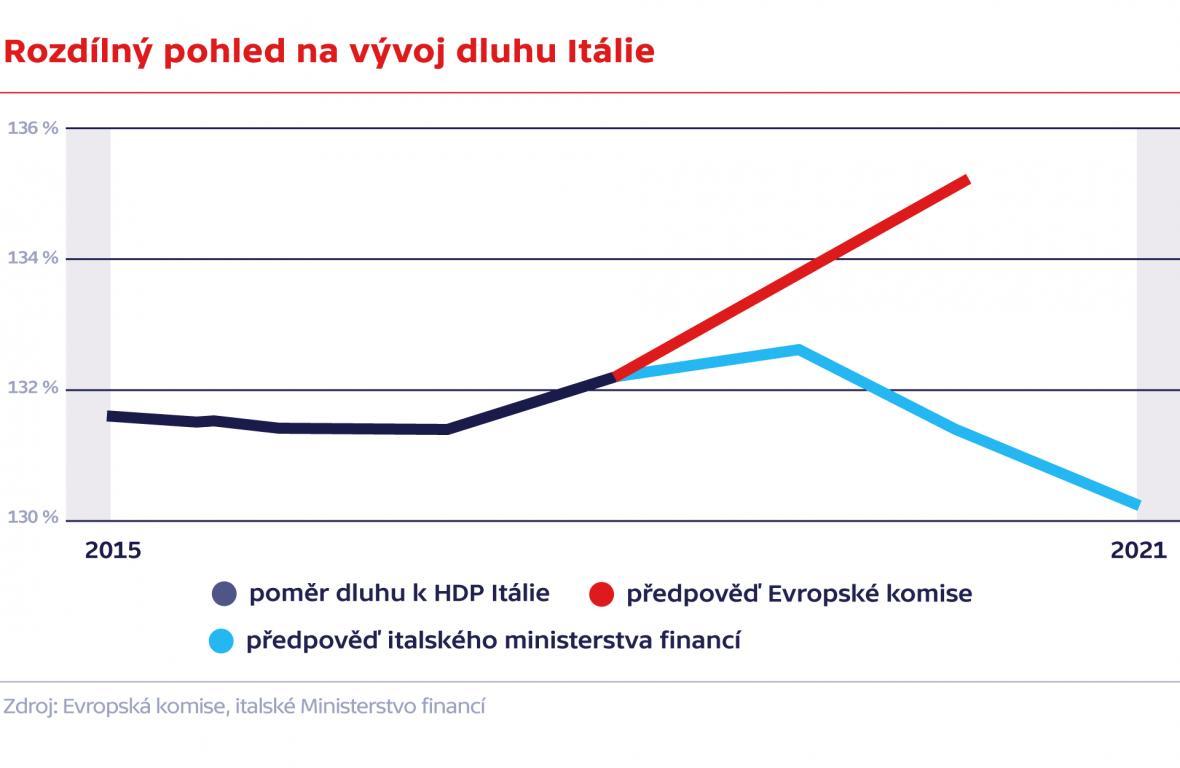 Rozdílný pohled na vývoj dluhu Itálie