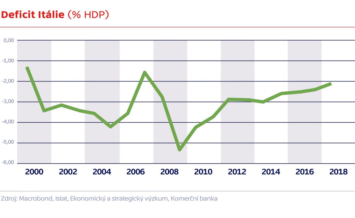 Deficit Itálie (% HDP)