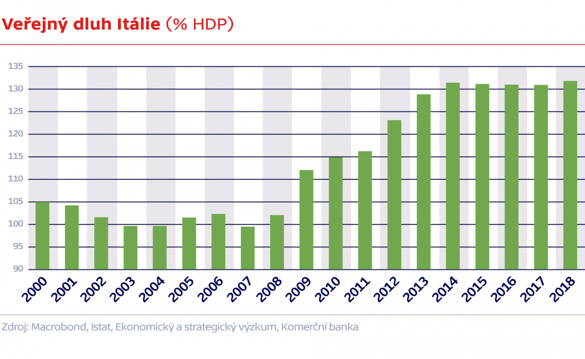 Veřejný dluh Itálie (% HDP)