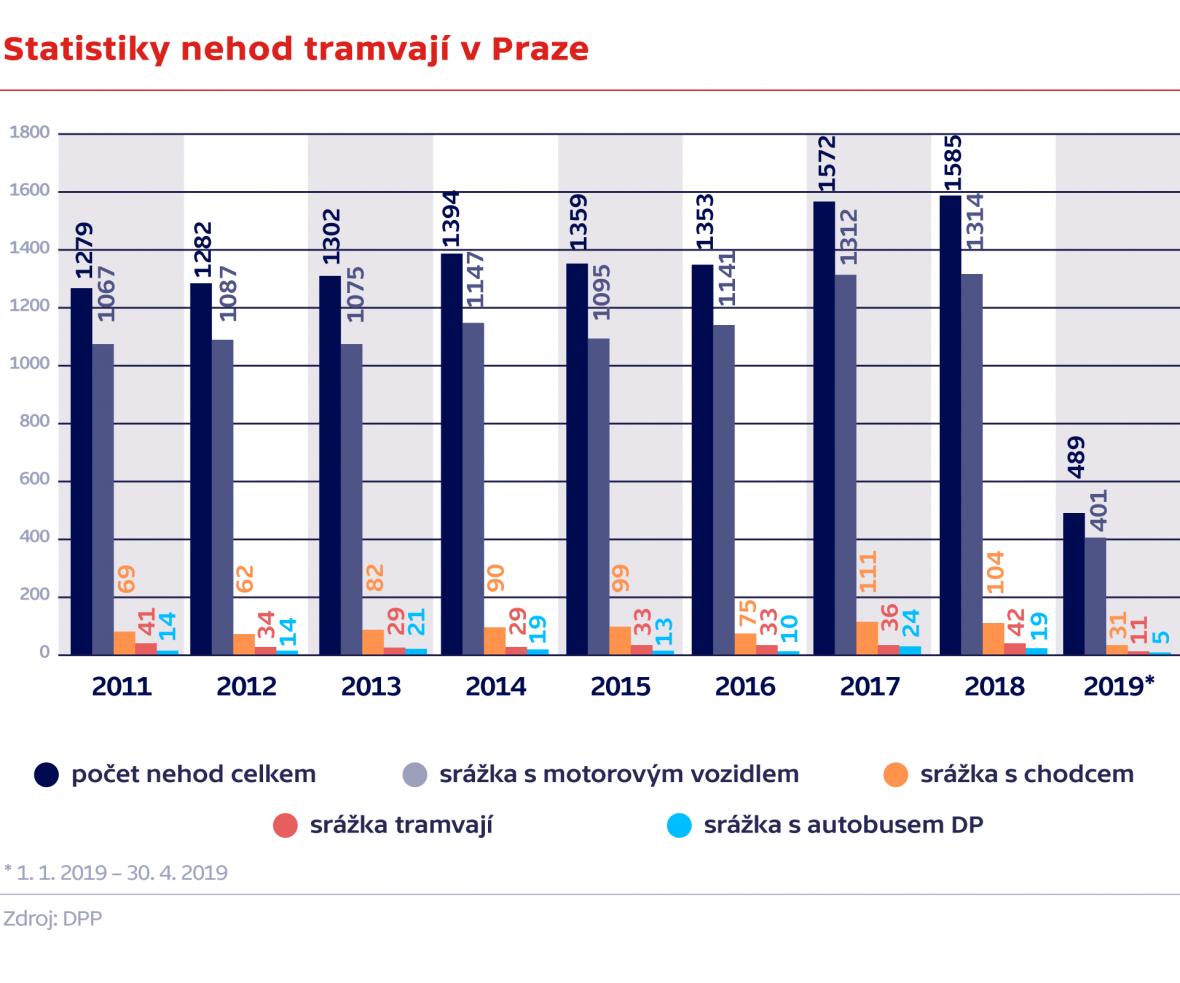 Statistiky nehod tramvají v Praze