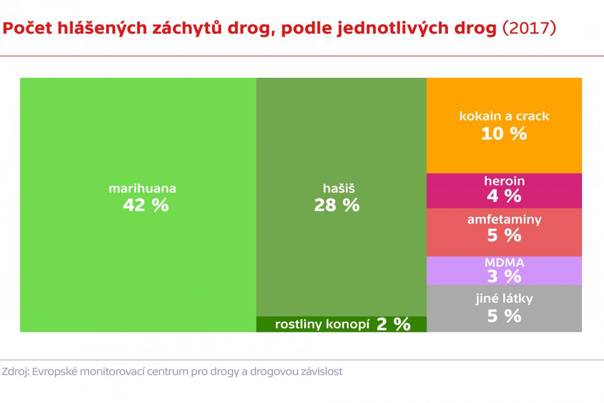 Počet hlášených záchytů drog, podle jednotlivých drog (2017)