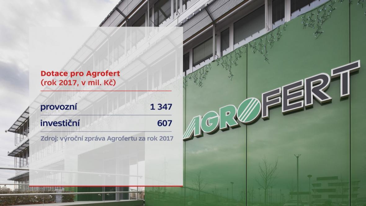 Dotace pro Agrofert (investiční a provozní)