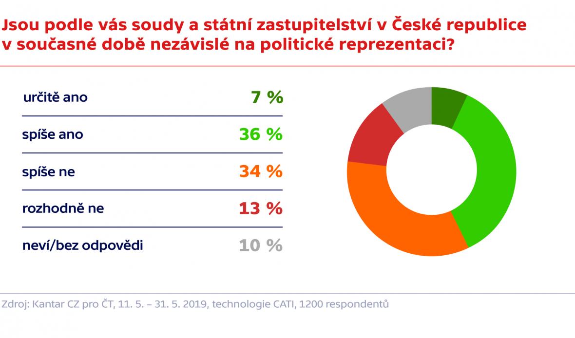 Průzkum agentury Kantar TNS pro Českou televizi