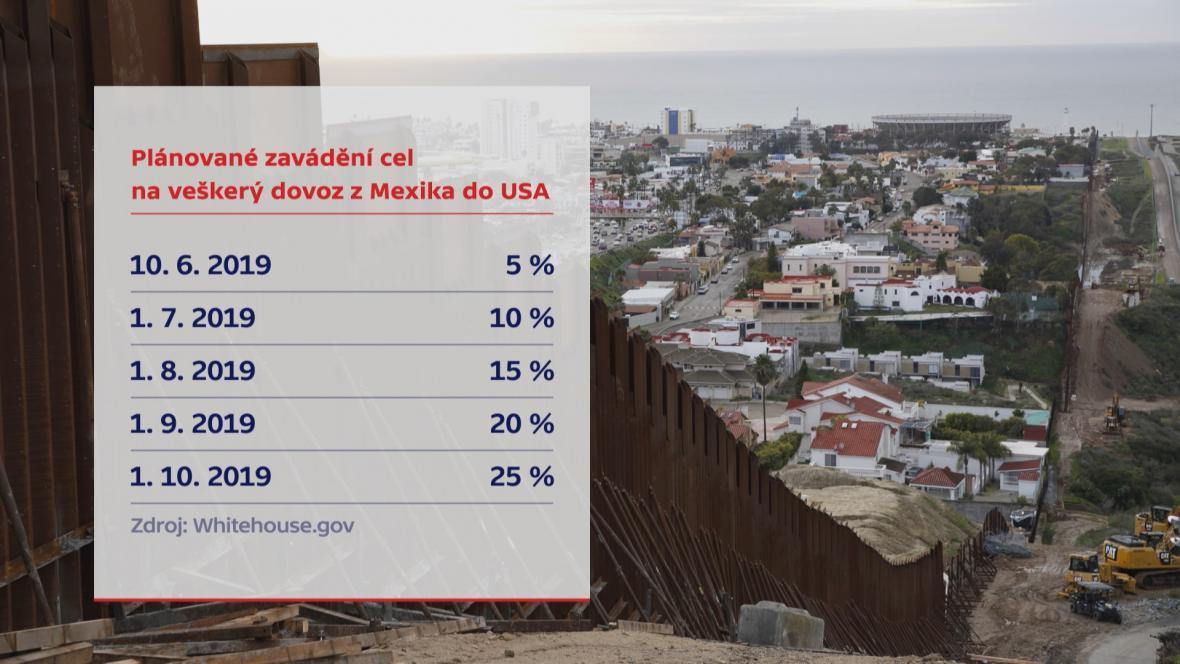 Cla MIgranti USA Mexiko