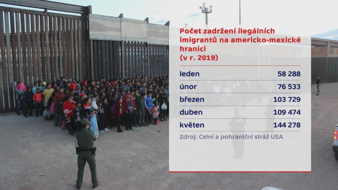 Přicházející migranti do USA
