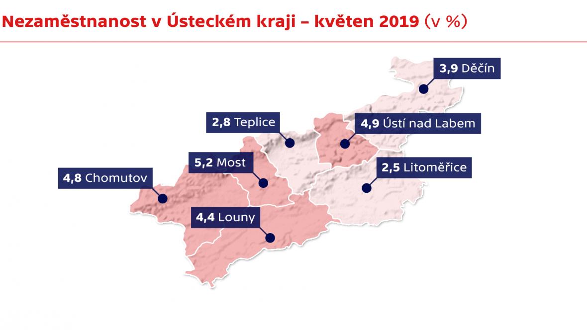 Nezaměstnanost v Ústeckém kraji – květen 2019 (v %)
