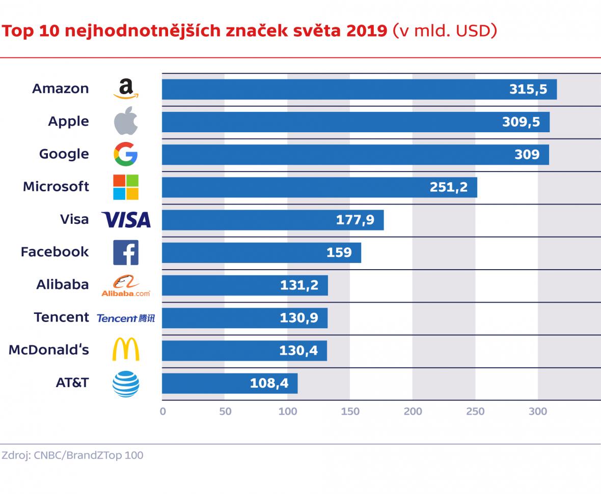 Top 10 nejhodnotnějších značek světa 2019 (v mld. USD)