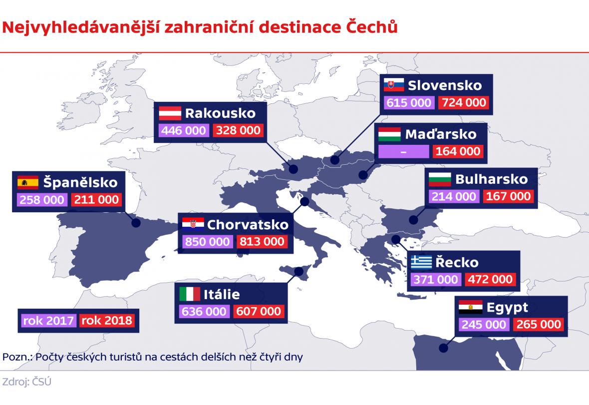 Nejvyhledávanější zahraniční destinace Čechů