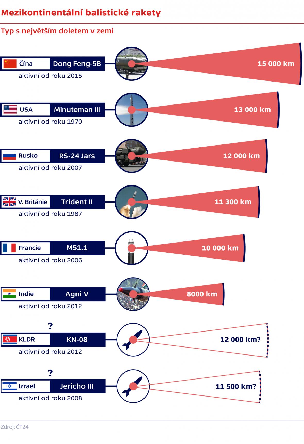 Mezikontinentální balistické rakety