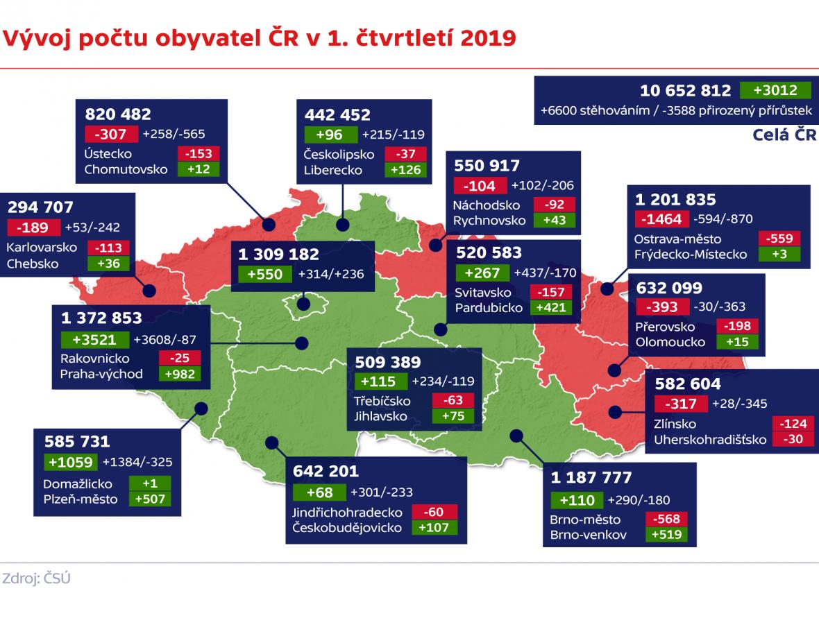 Vývoj počtu obyvatel ČR v 1. čtvrtletí 2019