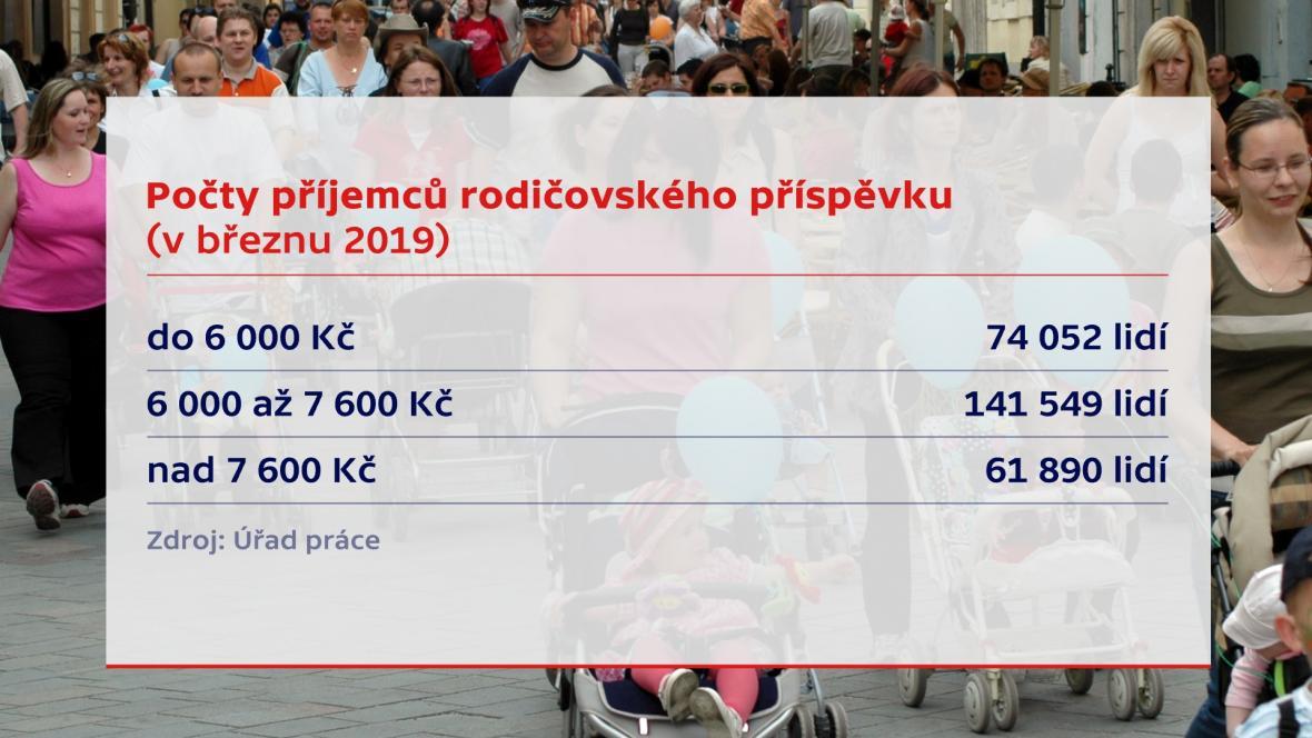 Počet příjemců rodičovského příspěvku v březnu 2019 podle částky