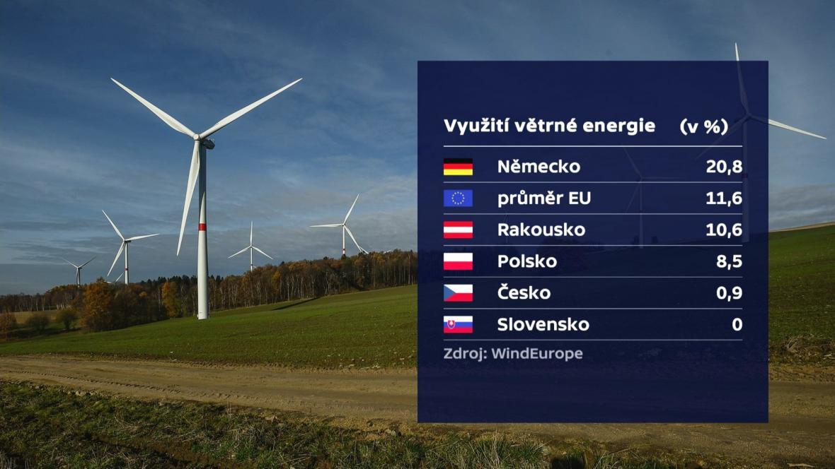 Porovnání využití větrné energie v Česku a jiných zemích