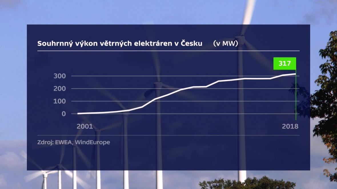 Vývoj větrné energie v ČR