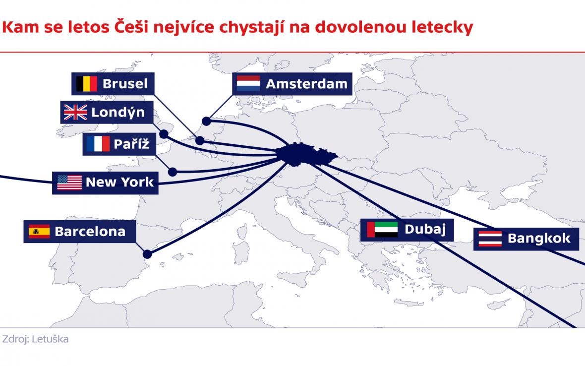Kam se letos Češi nejvíce chystají na dovolenou letecky