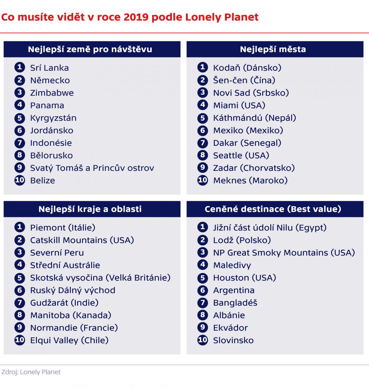 Co musíte vidět v roce 2019 podle Lonely Planet