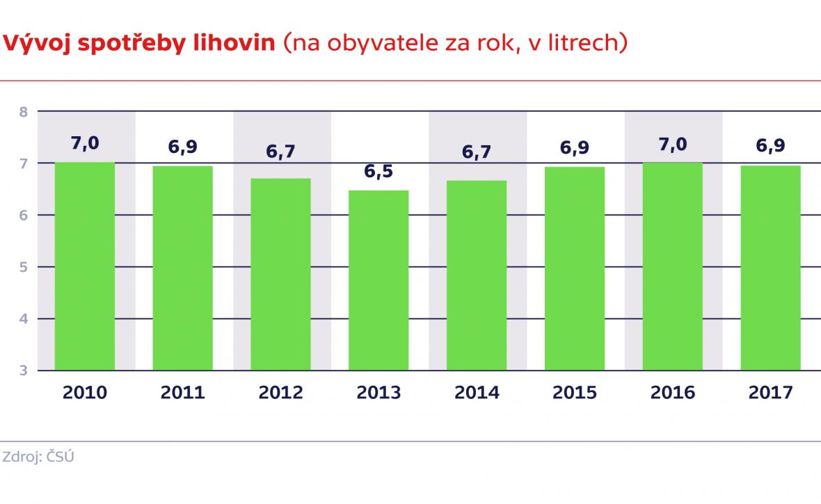 Vývoj spotřeby lihovin (na obyvatele za rok, v litrech)